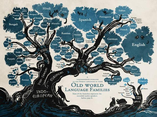 old-world-language-families